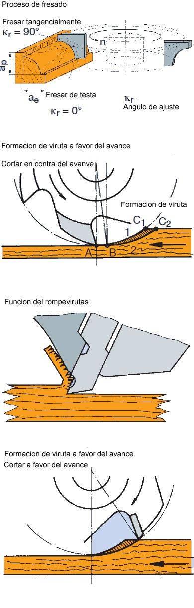 Fresar madera y sentidos de avance