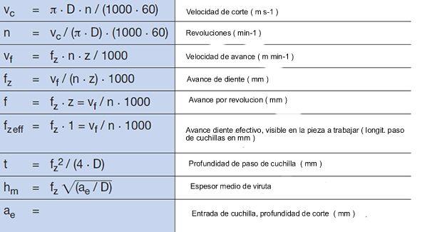 Tabla para calcular las formulas con fresas para madera