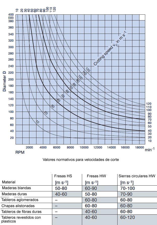 Tabla para determinar las velocidades de corte de las herramientas para madera