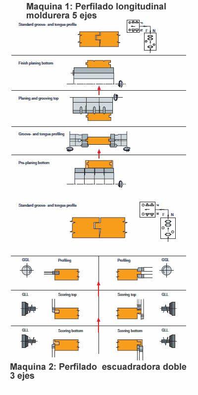 Elaboracion de parquet en moldurera de 5 ejes y escuadradora de 3 ejes