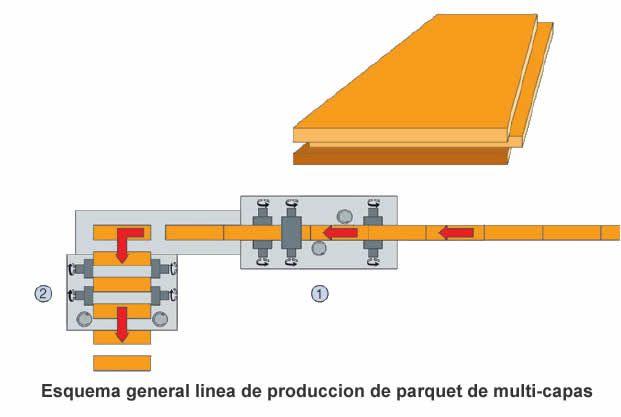 Linea de produccion de parquet multi-capa