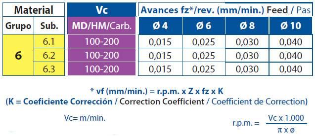 Condiciones de trabajo de una fresa de metal duro para aluminios y pvc