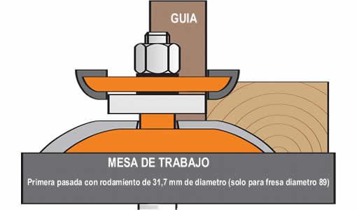 Se aconseja para mayor seguridad del operario,utilizar la fresa con el rodamiento de 31,75 mm de diámetro y posteriormente la fresa con el rodamiento de diámetro 16 mm