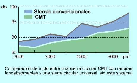 Grafico para determinar el ruido de una sierra circular cmt en comparacion con una sierra circular de la competencia sin este sistema de ranuras fonoabsorbentes