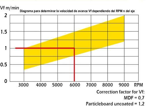 Tabla para calcular las rpm de las brocas de diamante para madera y sus derivados