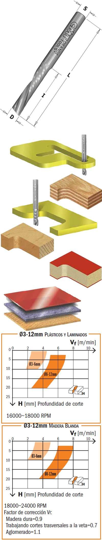 Fresa helicoidal de 1 corte para maderas, plasticos y materiales compuestos solidos
