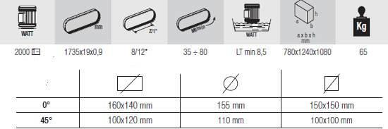 Caracteristicas tecnicas sierra de cinta femi modelo 1750XL
