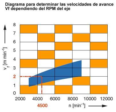Diagrama de rpm para brocas de madera
