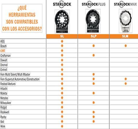 Tabla para elegir el sistema de enganche segun maquina de los accesorios para maquinas multi herramientas multifuncionales