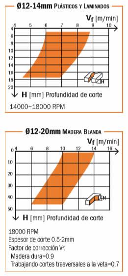 Grafico para determinar las rpm y avance con fresa cnc para madera, sus derivados y materiales plasticos